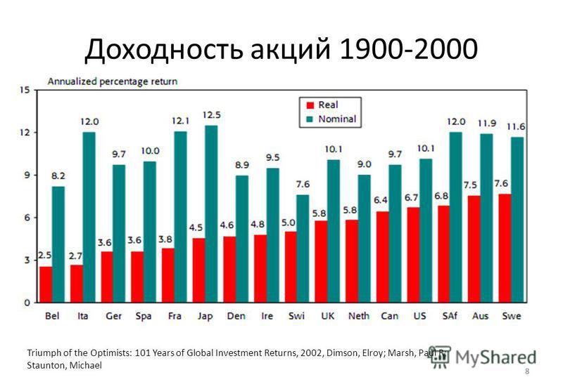 8 Доходность акций 1900-2000 8 Triumph of the Optimists: 101 Years of Global Investment Returns, 2002, Dimson, Elroy; Marsh, Paul R; Staunton, Michael
