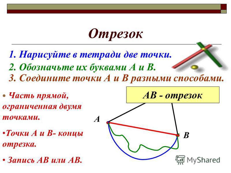 Отрезок 1. Нарисуйте в тетради две точки. 2. Обозначьте их буквами А и В. А В 3. Соедините точки А и В разными способами. АВ - отрезок Часть прямой, ограниченная двумя точками. Точки А и В- концы отрезка. Запись АВ или АВ.