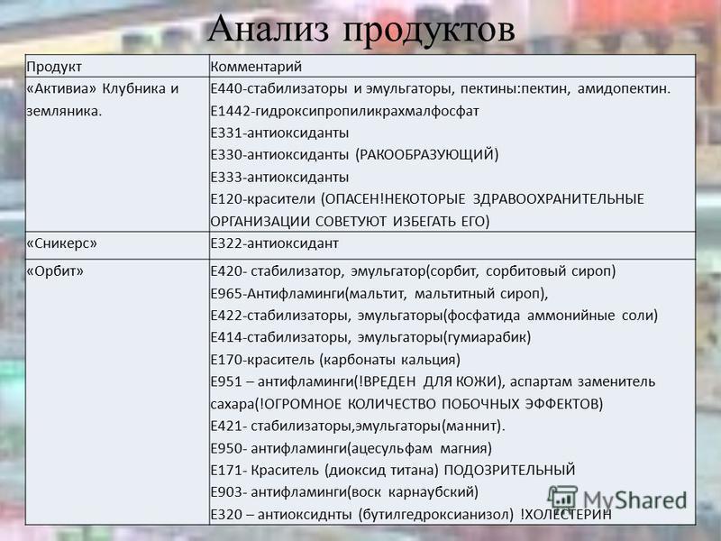 Анализ продуктов Продукт Комментарий «Активиа» Клубника и земляника. Е440-стабилизаторы и эмульгаторы, пектины:пектин, амилопектин. Е1442-гидроксипропиликрахмалфосфат Е331-антиоксиданты Е330-антиоксиданты (РАКООБРАЗУЮЩИЙ) Е333-антиоксиданты Е120-крас