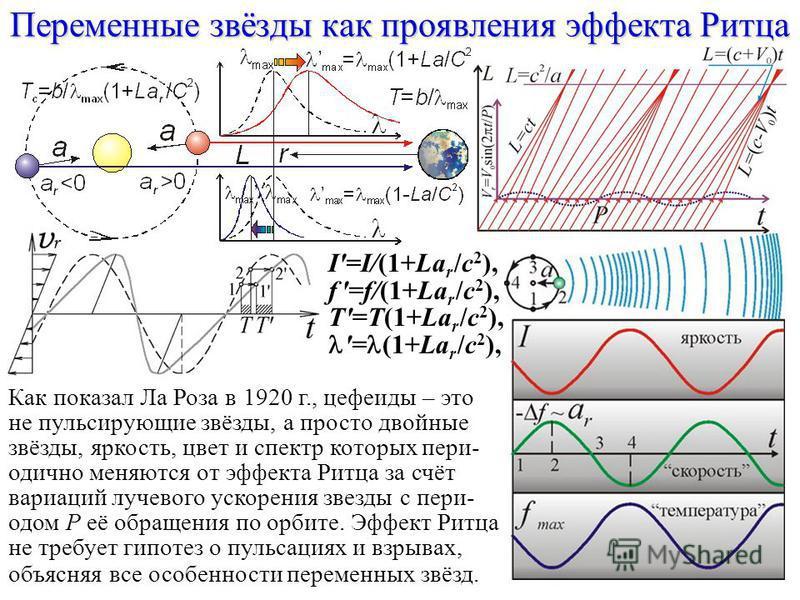 Переменные звёзды как проявления эффекта Ритца I'=I/(1+La r /c 2 ), f '=f/(1+La r /c 2 ), T'=T(1+La r /c 2 ), '= (1+La r /c 2 ), Как показал Ла Роза в 1920 г., цефеиды – это не пульсирующие звёзды, а просто двойные звёзды, яркость, цвет и спектр кото