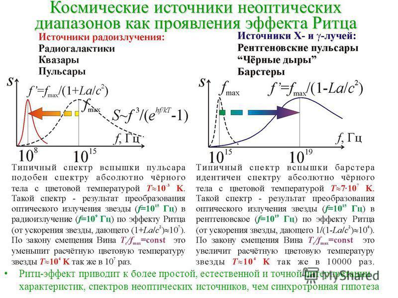 Космические источники неоптических диапазонов как проявления эффекта Ритца Ритц-эффект приводит к более простой, естественной и точной интерпретации характеристик, спектров неоптических источников, чем синхротронная гипотеза