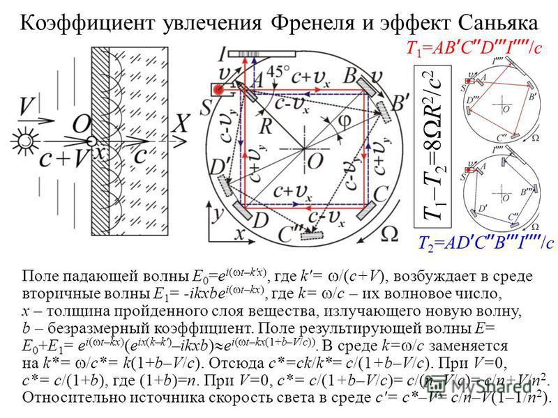 Коэффициент увлечения Френеля и эффект Саньяка Поле падающей волны E 0 =e i( t–k'x), где k'= /(c+V), возбуждает в среде вторичные волны E 1 = -ikxbe i( t–kx), где k= /c – их волновое число, x – толщина пройденного слоя вещества, излучающего новую вол