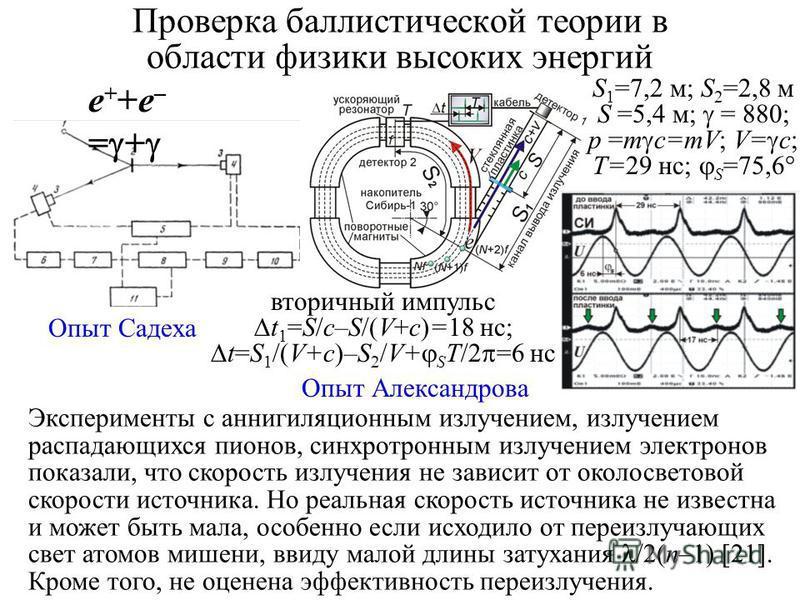 Проверка баллистической теории в области физики высоких энергий Эксперименты с аннигиляционным излучением, излучением распадающихся пионов, синхротронным излучением электронов показали, что скорость излучения не зависит от околосветовой скорости исто