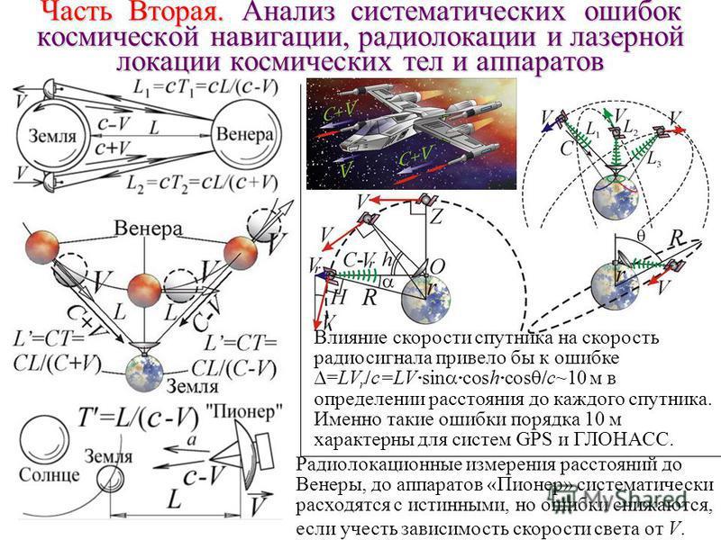 Часть Вторая. Анализ систематических ошибок космической навигации, радиолокации и лазерной локации космических тел и аппаратов Влияние скорости спутника на скорость радиосигнала привело бы к ошибке =LV r /c=LV·sin ·cosh·cos /c~10 м в определении расс