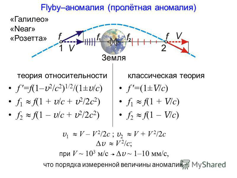 Flyby–аномалия (пролётная аномалия) теория относительности f '=f(1– v 2 /c 2 ) 1/2 /(1± v /c) f 1 f(1 + v /c + v 2 /2c 2 ) f 2 f(1 – v /c + v 2 /2c 2 ) классическая теория f '=(1± V /c) f 1 f(1 + V /c) f 2 f(1 – V /c) v 1 V – V 2 /2c ; v 2 V + V 2 /2