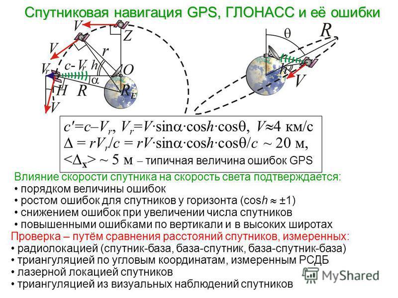 Спутниковая навигация GPS, ГЛОНАСС и её ошибки Влияние скорости спутника на скорость света подтверждается: порядком величины ошибок ростом ошибок для спутников у горизонта (cosh ±1) снижением ошибок при увеличении числа спутников повышенными ошибками