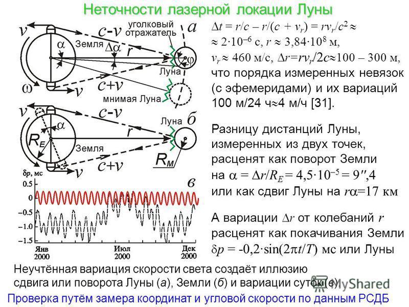 Неточности лазерной локации Луны Неучтённая вариация скорости света создаёт иллюзию сдвига или поворота Луны (а), Земли (б) и вариации суток (в). t = r/c – r/(c + v r ) = rv r /c 2 2·10 –6 с, r 3,84·10 8 м, v r 460 м/с, r= rv r /2c 100 – 300 м, что п