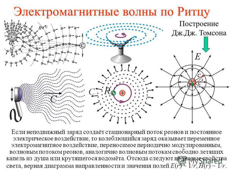 Электромагнитные волны по Ритцу Построение Дж.Дж. Томсона Если неподвижный заряд создаёт стационарный поток реонов и постоянное электрическое воздействие, то колеблющийся заряд оказывает переменное электромагнитное воздействие, переносимое периодично