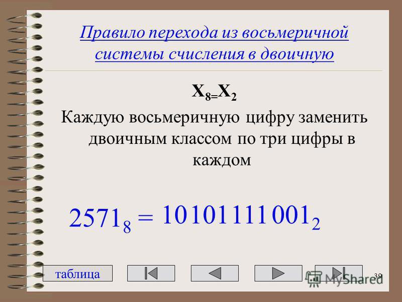 Правило перехода из восьмеричной системы счисления в двоичную Х 8= Х 2 Каждую восьмеричную цифру заменить двоичным классом по три цифры в каждом 2571 8 = 10101111001 2 таблица 39
