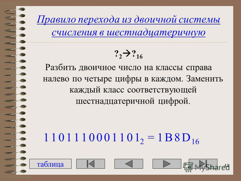 Правило перехода из двоичной системы счисления в шестнадцатеричную ? 2 ? 16 Разбить двоичное число на классы справа налево по четыре цифры в каждом. Заменить каждый класс соответствующей шестнадцатеричной цифрой. 1101101001 2 101=1B8D 16 таблица 41