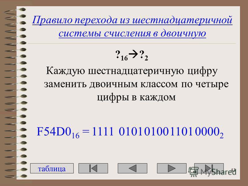 Правило перехода из шестнадцатеричной системы счисления в двоичную ? 16 ? 2 Каждую шестнадцатеричную цифру заменить двоичным классом по четыре цифры в каждом таблица F54D0 16 =0101010011010000 2 1111 43