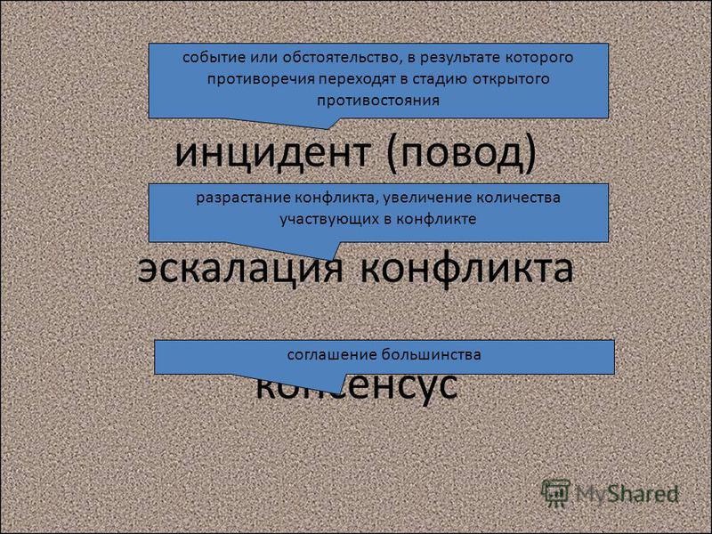 инцидент (повод) эскалация конфликта консенсус событие или обстоятельство, в результате которого противоречия переходят в стадию открытого противостояния разрастание конфликта, увеличение количества участвующих в конфликте соглашение большинства