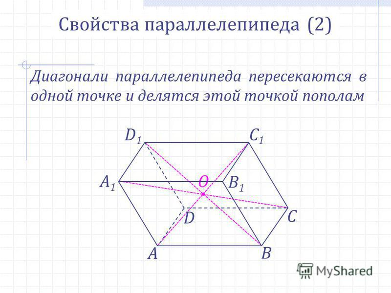 О Свойства параллелепипеда (2) Диагонали параллелепипеда пересекаются в одной точке и делятся этой точкой пополам А В С А1А1 D D1D1 B1B1 C1C1