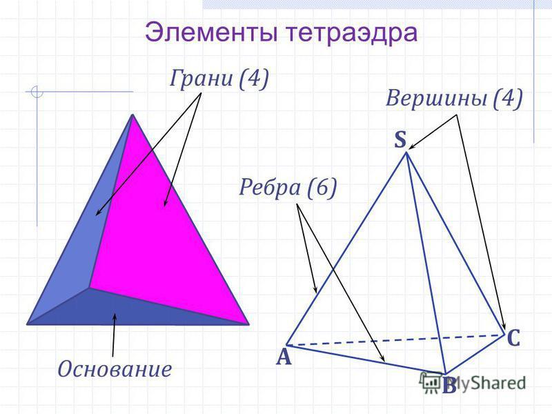 Элементы тетраэдра В S А С Грани (4) Ребра (6) Вершины (4) Основание