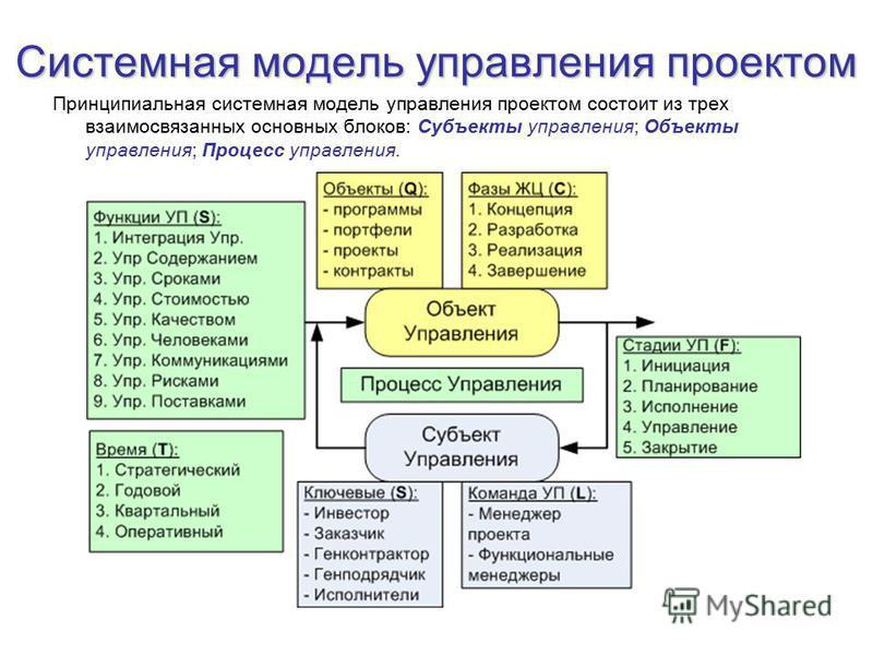Системная модель управления проектом Принципиальная системная модель управления проектом состоит из трех взаимосвязанных основных блоков: Субъекты управления; Объекты управления; Процесс управления.