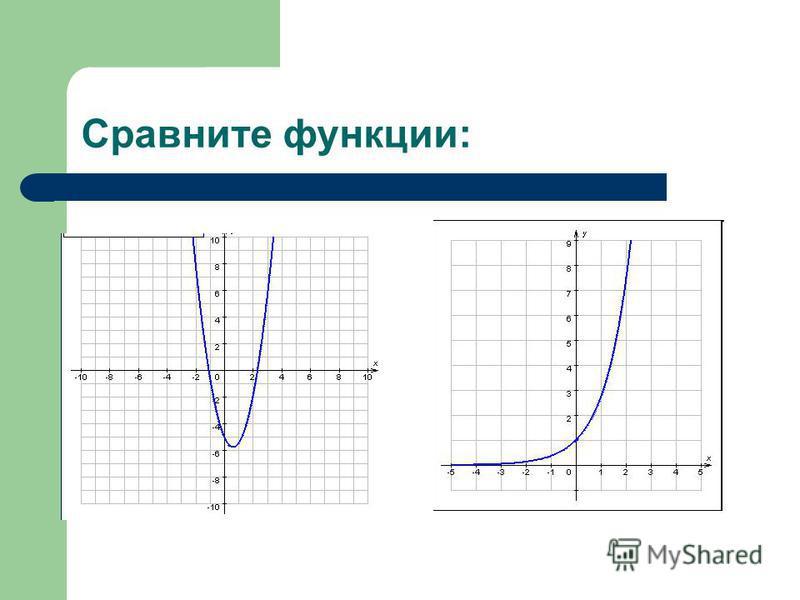 Сравните функции: