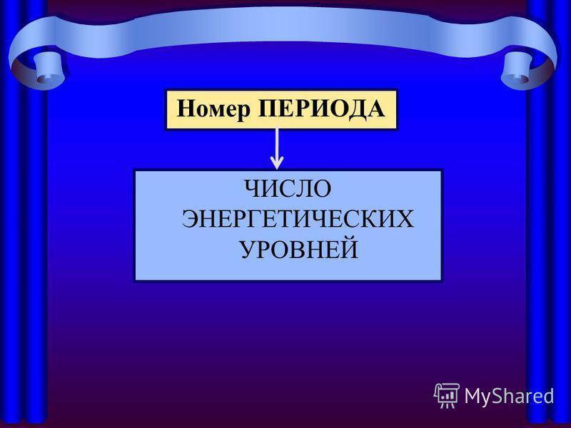 Номер ПЕРИОДА ЧИСЛО ЭНЕРГЕТИЧЕСКИХ УРОВНЕЙ