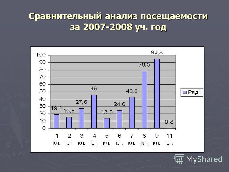 Сравнительный анализ посещаемости за 2007-2008 уч. год