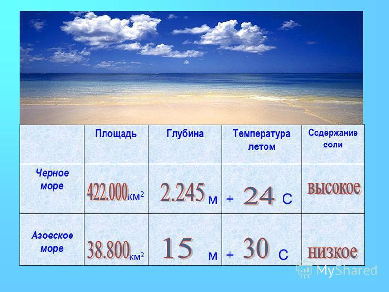 Площадь ГлубинаТемпература летом Содержание соли Черное море км 2 м+ С Азовское море км 2 м+ С