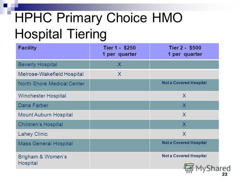 22 HPHC Primary Choice HMO Hospital Tiering FacilityTier 1 - $250 1 per quarter Tier 2 - $500 1 per quarter Beverly HospitalX Melrose-Wakefield HospitalX North Shore Medical Center Not a Covered Hospital Winchester HospitalX Dana FarberX Mount Auburn