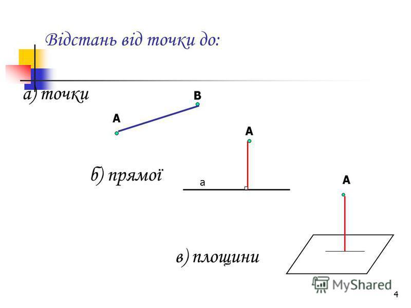 4 Відстань від точки до: а) точки б) прямої в) площини А В А А а