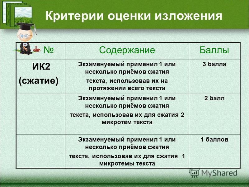Критерии оценки изложения Содержание Баллы ИК2 (сжатие) Экзаменуемый применил 1 или несколько приёмов сжатия текста, использовав их на протяжении всего текста 3 балла Экзаменуемый применил 1 или несколько приёмов сжатия текста, использовав их для сжа