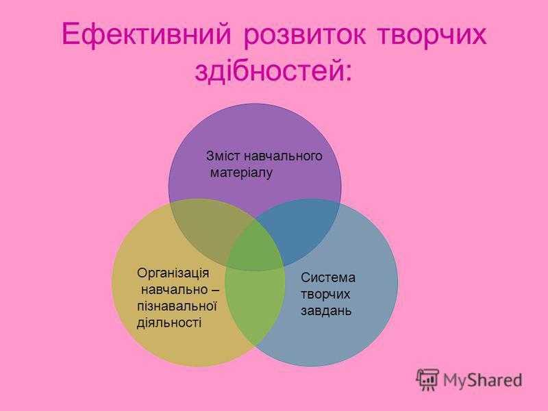 Ефективний розвиток творчих здібностей: Зміст навчального матеріалу Система творчих завдань Організація навчально – пізнавальної діяльності