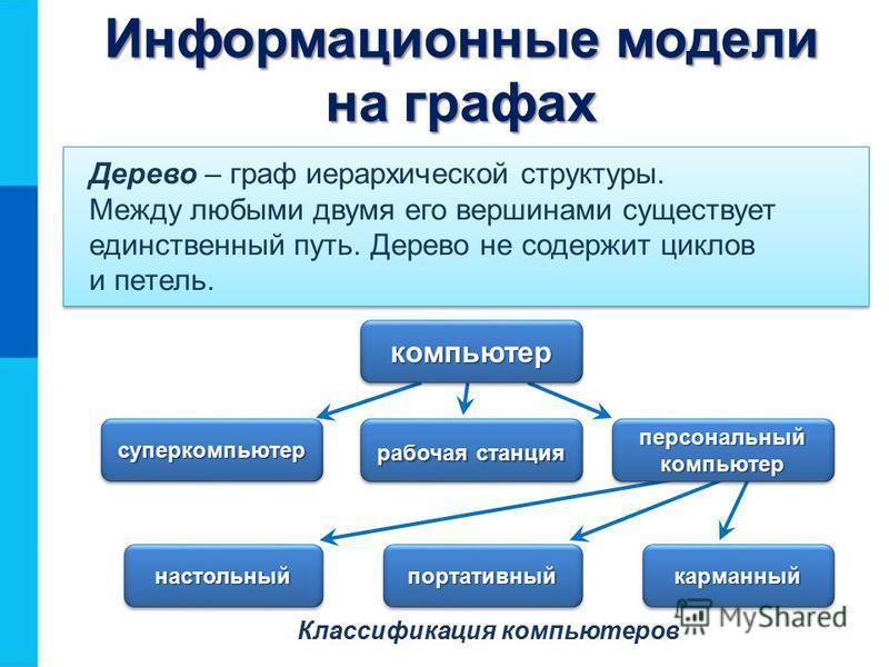 Классификация компьютеров Дерево – граф иерархической структуры. Между любыми двумя его вершинами существует единственный путь. Дерево не содержит циклов и петель. компьютер суперкомпьютер рабочая станция персональный компьютер настольныйнастольныйпо