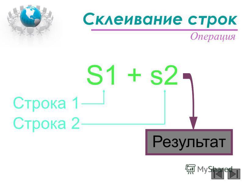 Склеивание строк Строка 1 Результат S1 + s2 Операция Строка 2