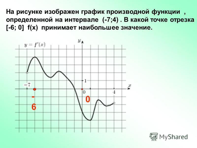 0 На рисунке изображен график производной функции, определенной на интервале (-7;4). В какой точке отрезка [-6; 0] f(x) принимает наибольшее значение. -6-6