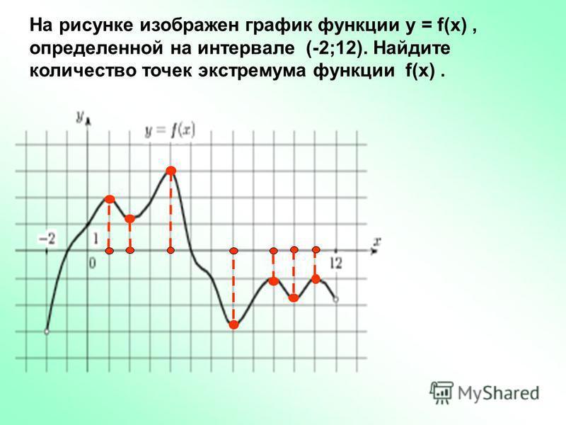 На рисунке изображен график функции у = f(x), определенной на интервале (-2;12). Найдите количество точек экстремума функции f(x).