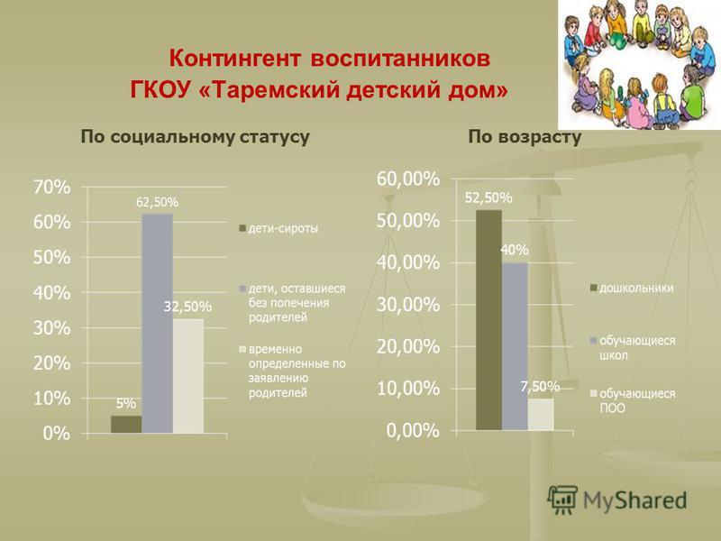 Контингент воспитанников ГКОУ «Таремский детский дом» По социальному статусу По возрасту
