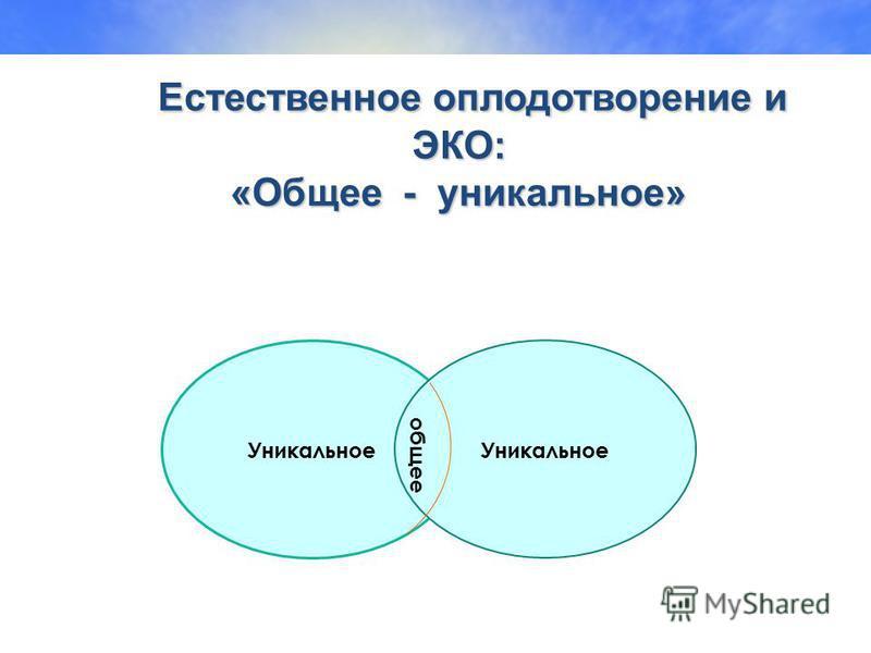 Естественное оплодотворение и ЭКО: «Общее - уникальное» Естественное оплодотворение и ЭКО: «Общее - уникальное» Уникальное общее
