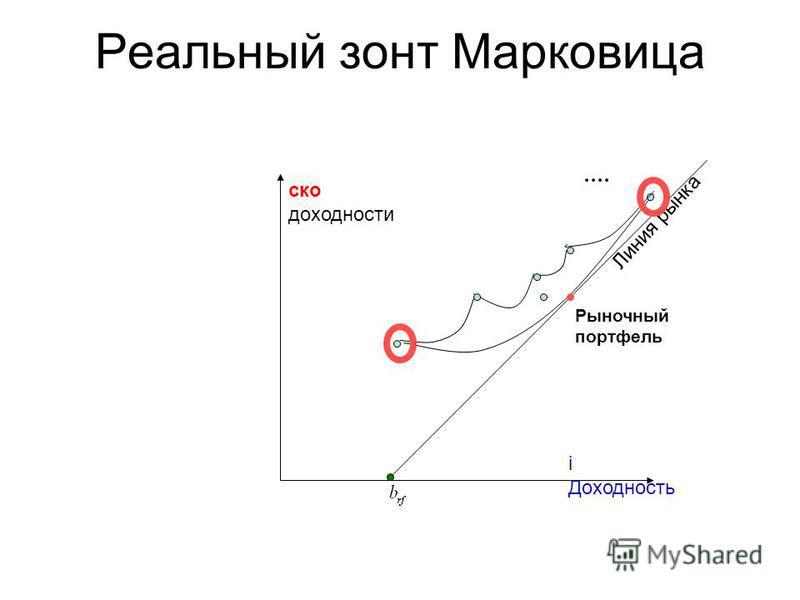 Реальный зонт Марковица ско доходности i Доходность Линия рынка Рыночный портфель