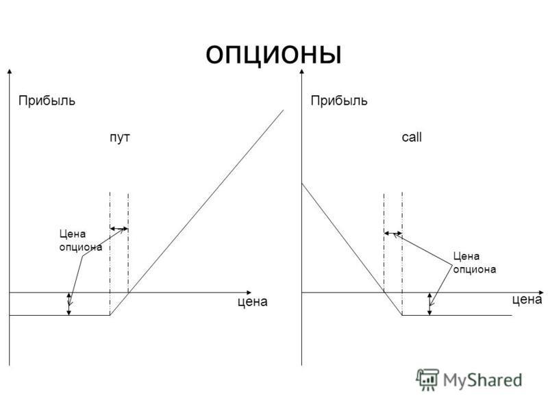 опционы Цена опциона цена Прибыль пут Цена опциона цена Прибыль call