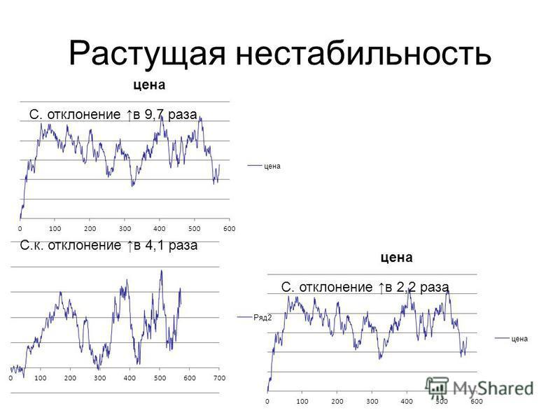 Растущая нестабильность С. отклонение в 9,7 раза С.к. отклонение в 4,1 раза С. отклонение в 2,2 раза