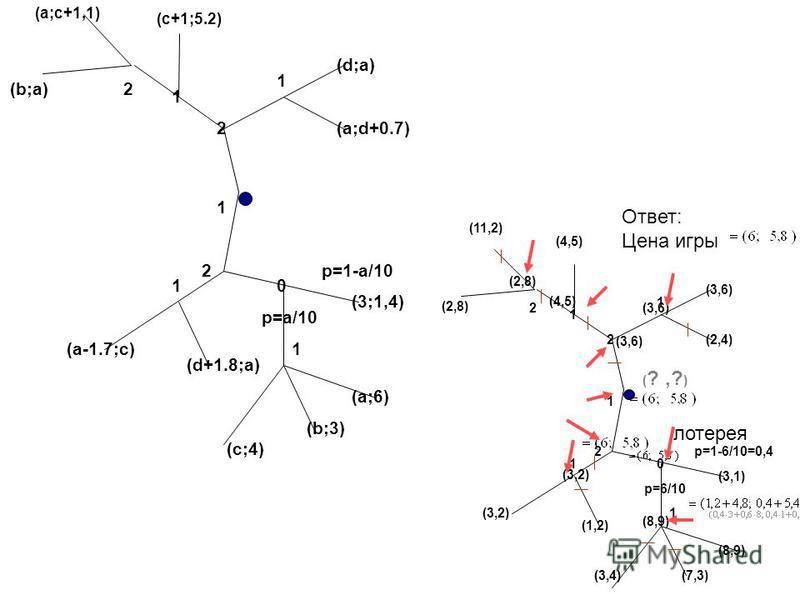 1 2 0 2 1 (d;a) (c+1;5.2) (a;c+1,1) p=a/10 p=1-a/10 (3;1,4) (a;6) (b;3) (a;d+0.7) (a-1.7;c) (d+1.8;a) (c;4) 1 1 1 2 (b;a) 1 2 0 2 1 (3,6) (4,5) (11,2) p=6/10 p=1-6/10=0,4 (3,1) (8,9) (7,3) (2,4) (3,2) (1,2) (3,4) 1 1 1 2 (2,8) (4,5) (3,6) ( ?,? ) (8,