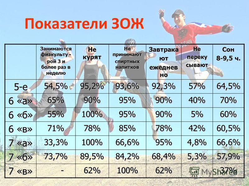 Показатели ЗОЖ Занимаются физкультурой 3 и более раз в неделю Не курят Не принимают спиртных напитков Завтракают ежедневно Неперекусывают Сон 8-9,5 ч. 5-е 54,5%95,2%93,6%92,3%57%64,5% 6 «а» 65%90%95%90%40%70% 6 «б» 55%100%95%90%5%60% 6 «в» 71%78%85%7