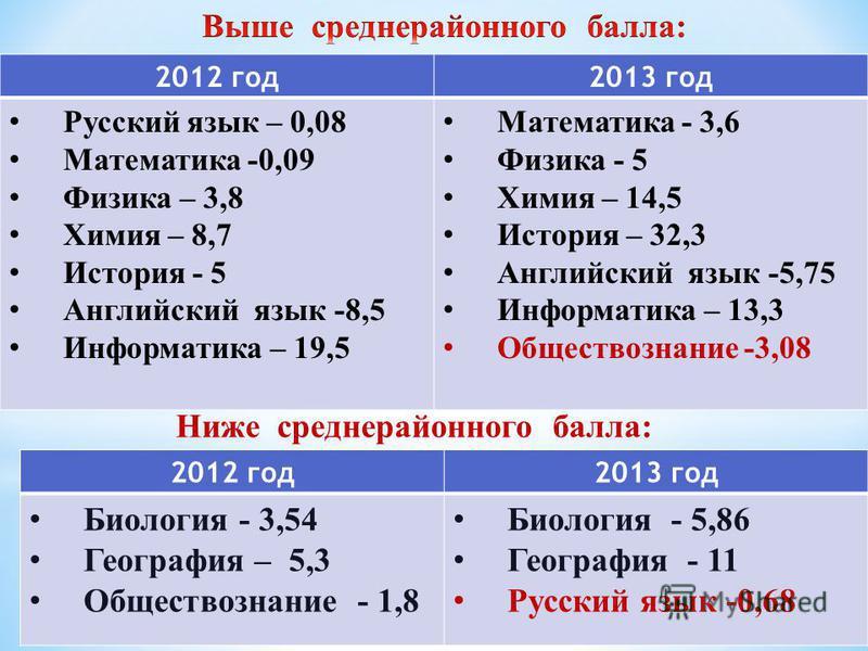 2012 год 2013 год Русский язык – 0,08 Математика -0,09 Физика – 3,8 Химия – 8,7 История - 5 Английский язык -8,5 Информатика – 19,5 Математика - 3,6 Физика - 5 Химия – 14,5 История – 32,3 Английский язык -5,75 Информатика – 13,3 Обществознание -3,08