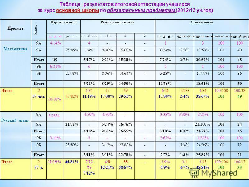 Предмет Класс Форма экзамена Результаты экзамена Успеваемость ГИАГИА Традиционно Традиционно 5432 Вышегодовой Вышегодовой Нижегодовой Нижегодовой Подтвердили Подтвердили А б с о л. % К а ч ес т. % Математика 9А4/14%4---13100 9А25/86%1/4%9/36%15/60%-6