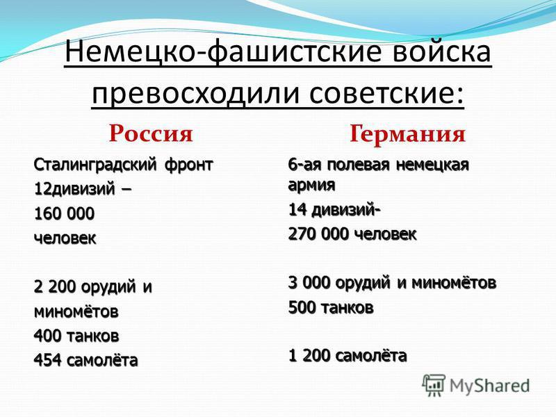 Немецко-фашистские войска превосходили советские: Россия Германия Сталинградский фронт 12 дивизий – 160 000 человек 2 200 орудий и миномётов 400 танков 454 самолёта 6-ая полевая немецкая армия 14 дивизий- 270 000 человек 3 000 орудий и миномётов 500