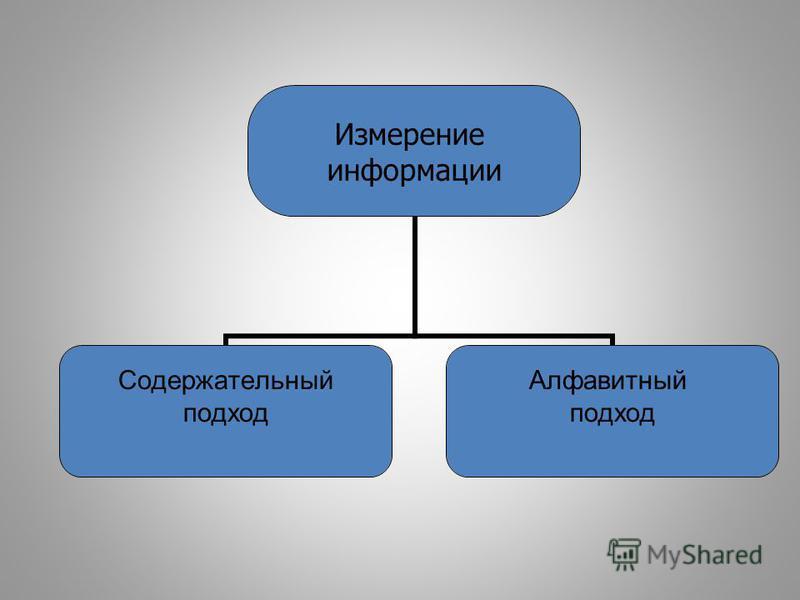 Измерение информации Содержательный подход Алфавитный подход
