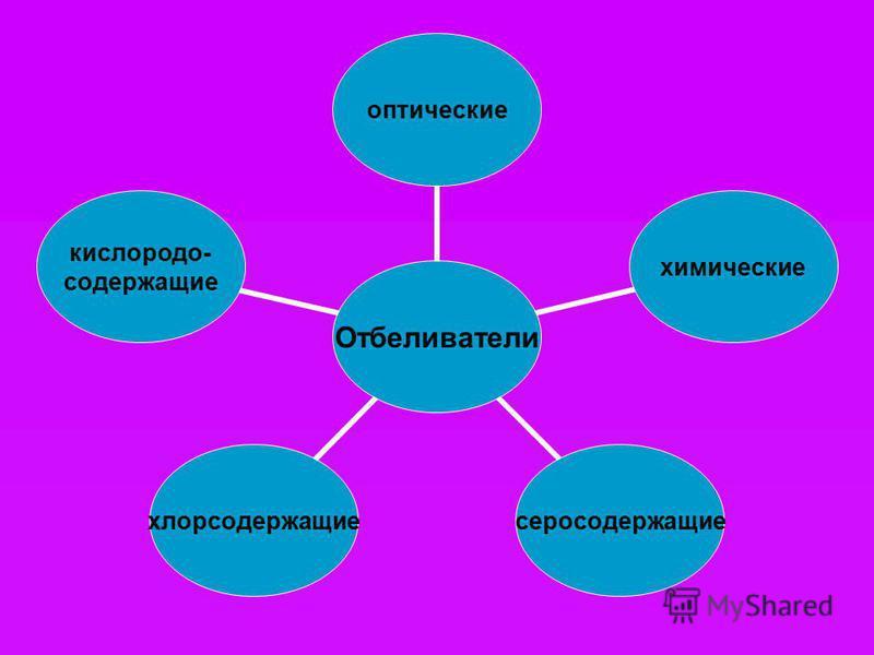 Отбеливатели оптическиехимическиесеросодержащиехлорсодержащие кислородосодержащие