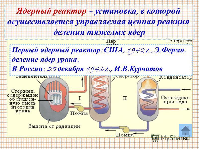 24 Первый ядерный реактор : США, 1942 г., Э. Ферми, деление ядер урана. В России : 25 декабря 1946 г., И. В. Курчатов Ядерный реактор – установка, в которой осуществляется управляемая цепная реакция деления тяжелых ядер