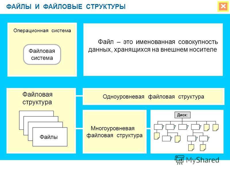 ФАЙЛЫ И ФАЙЛОВЫЕ СТРУКТУРЫ Операционная система Файловая система Файлы Файловая структура Одноуровневая файловая структура Многоуровневая файловая структура Диск: Файл – это именованная совокупность данных, хранящихся на внешнем носителе