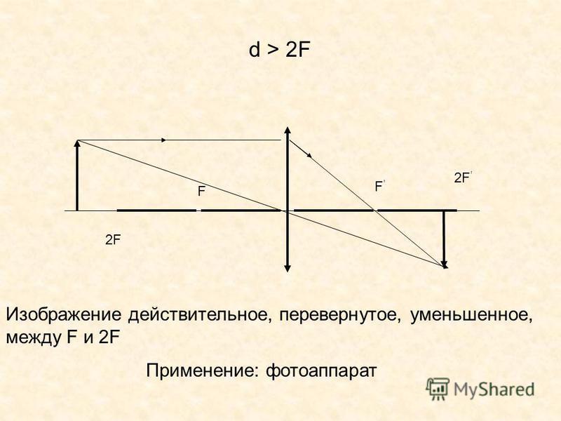 F F d > 2F 2F Изображение действительное, перевернутое, уменьшенное, между F и 2F Применение: фотоаппарат