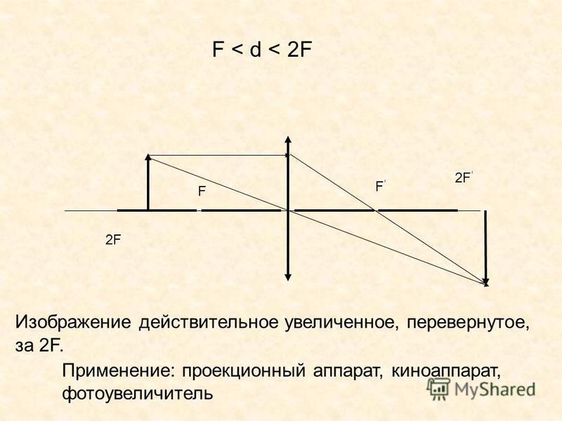 F F F < d < 2F 2F Изображение действительное увеличенное, перевернутое, за 2F. Применение: проекционный аппарат, киноаппарат, фотоувеличитель