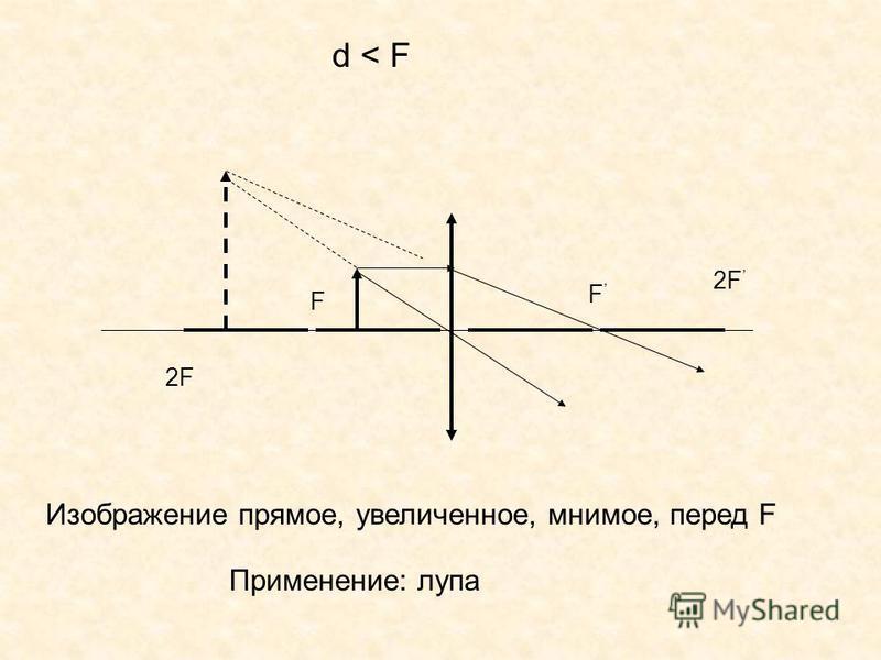 F F d < Fd < F 2F Изображение прямое, увеличенное, мнимое, перед F Применение: лупа