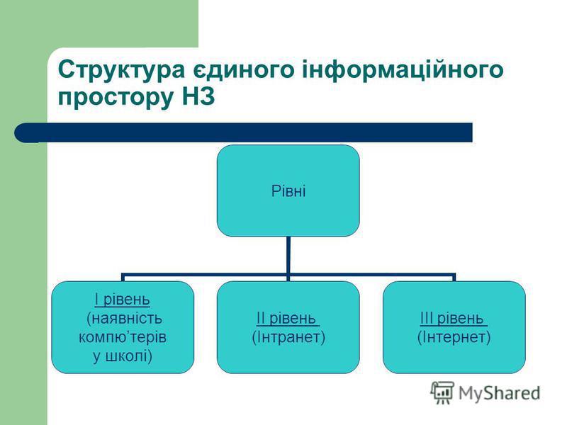 Структура єдиного інформаційного простору НЗ Рівні I рівень (наявність компютерів у школі) II рівень (Інтранет) III рівень (Інтернет)