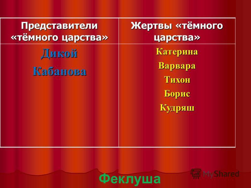 Представители «тёмного царства» Жертвы «тёмного царства» Дикой КабановаКатерина ВарвараТихон БорисКудряш Феклуша
